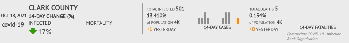Clark County Coronavirus Covid-19 Risk of Infection on July 24, 2021