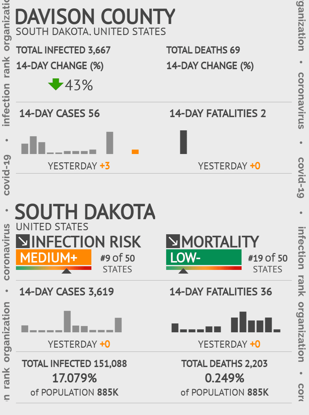 Davison County Coronavirus Covid-19 Risk of Infection on February 28, 2021