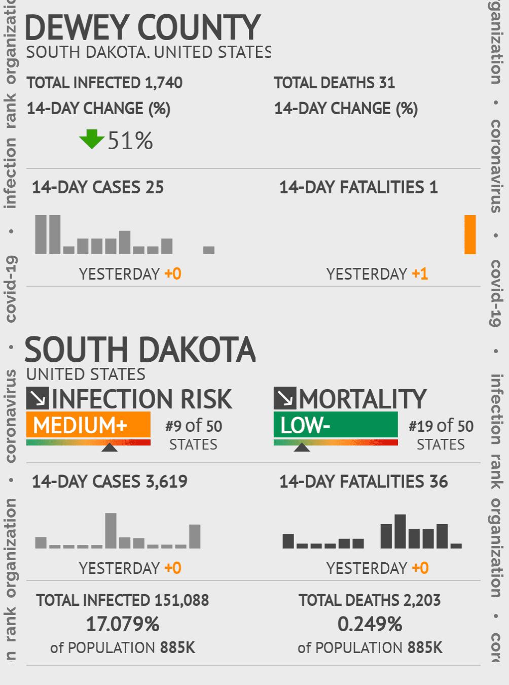 Dewey County Coronavirus Covid-19 Risk of Infection on July 24, 2021