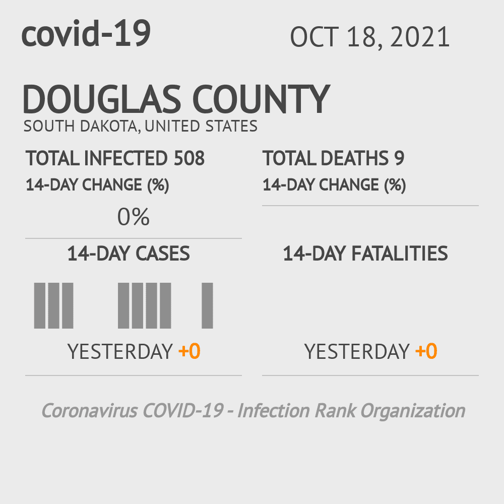 Douglas County Coronavirus Covid-19 Risk of Infection on March 23, 2021