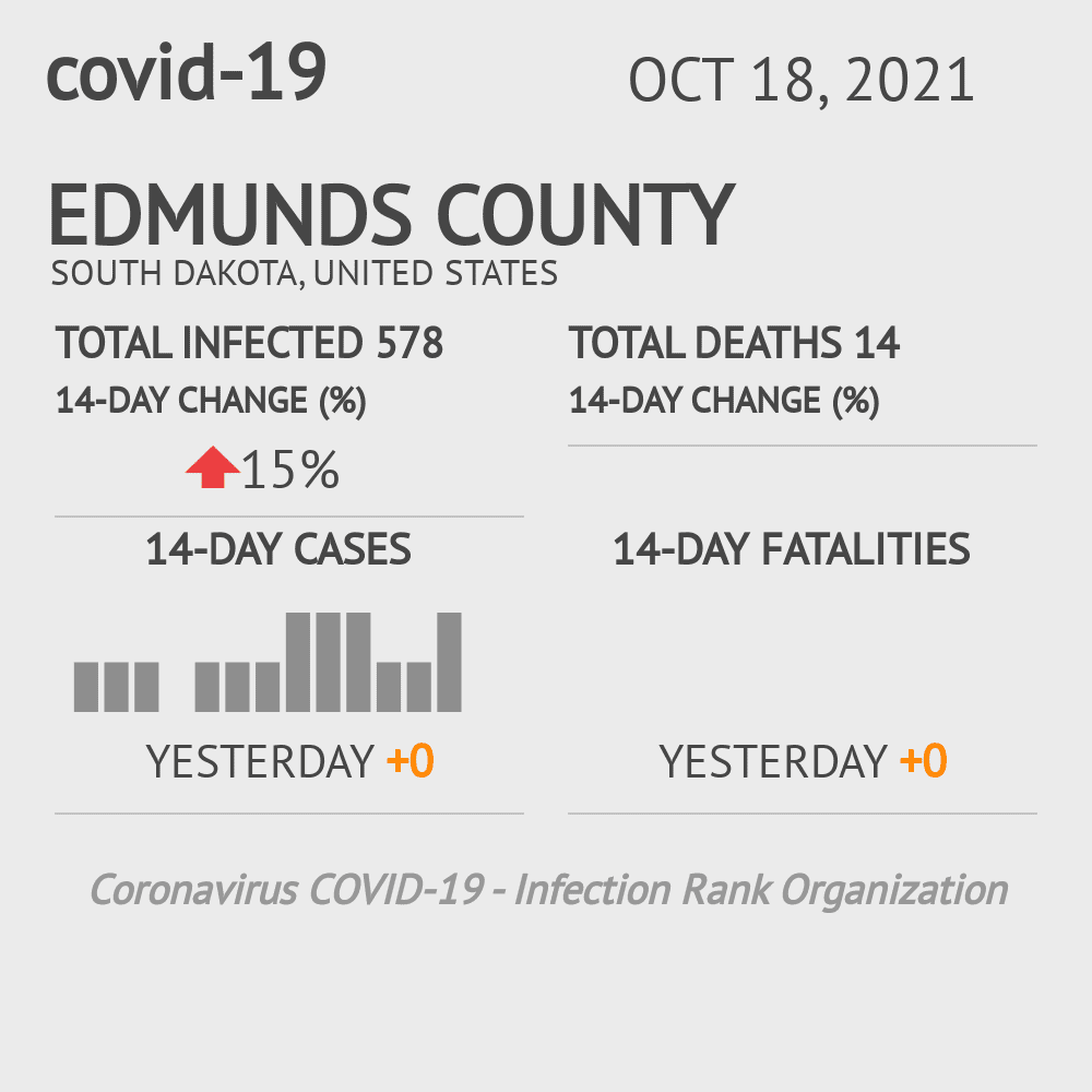 Edmunds County Coronavirus Covid-19 Risk of Infection on July 24, 2021