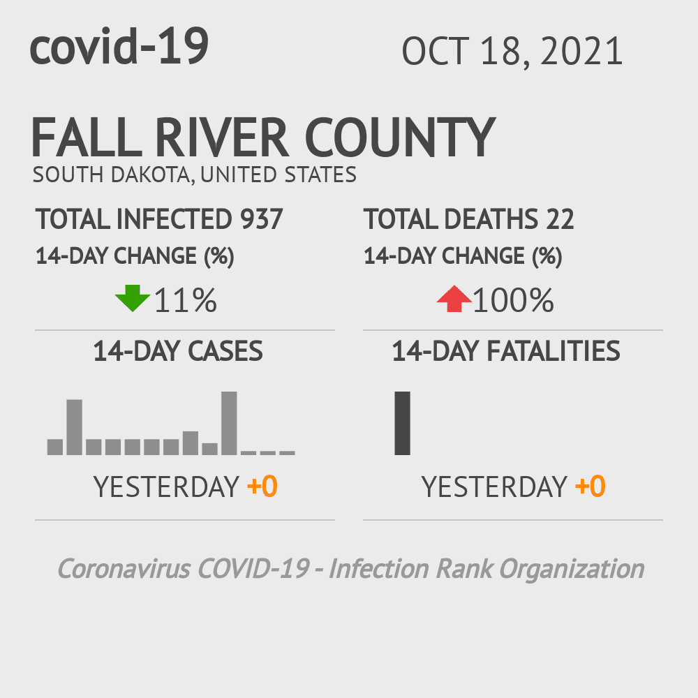Fall River County Coronavirus Covid-19 Risk of Infection on March 03, 2021