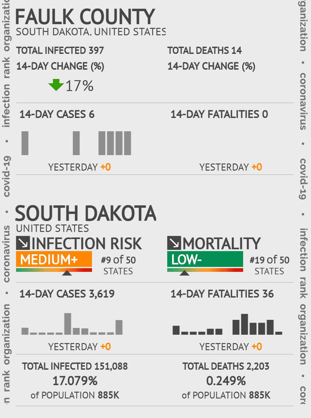 Faulk County Coronavirus Covid-19 Risk of Infection on July 24, 2021