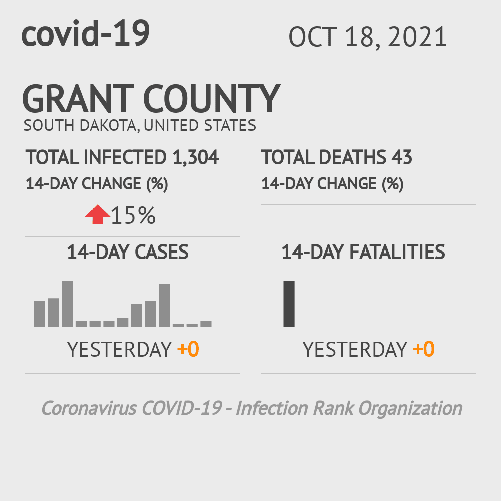 Grant County Coronavirus Covid-19 Risk of Infection on July 24, 2021