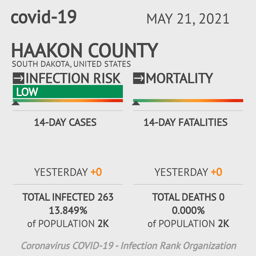 Haakon County Coronavirus Covid-19 Risk of Infection on March 06, 2021