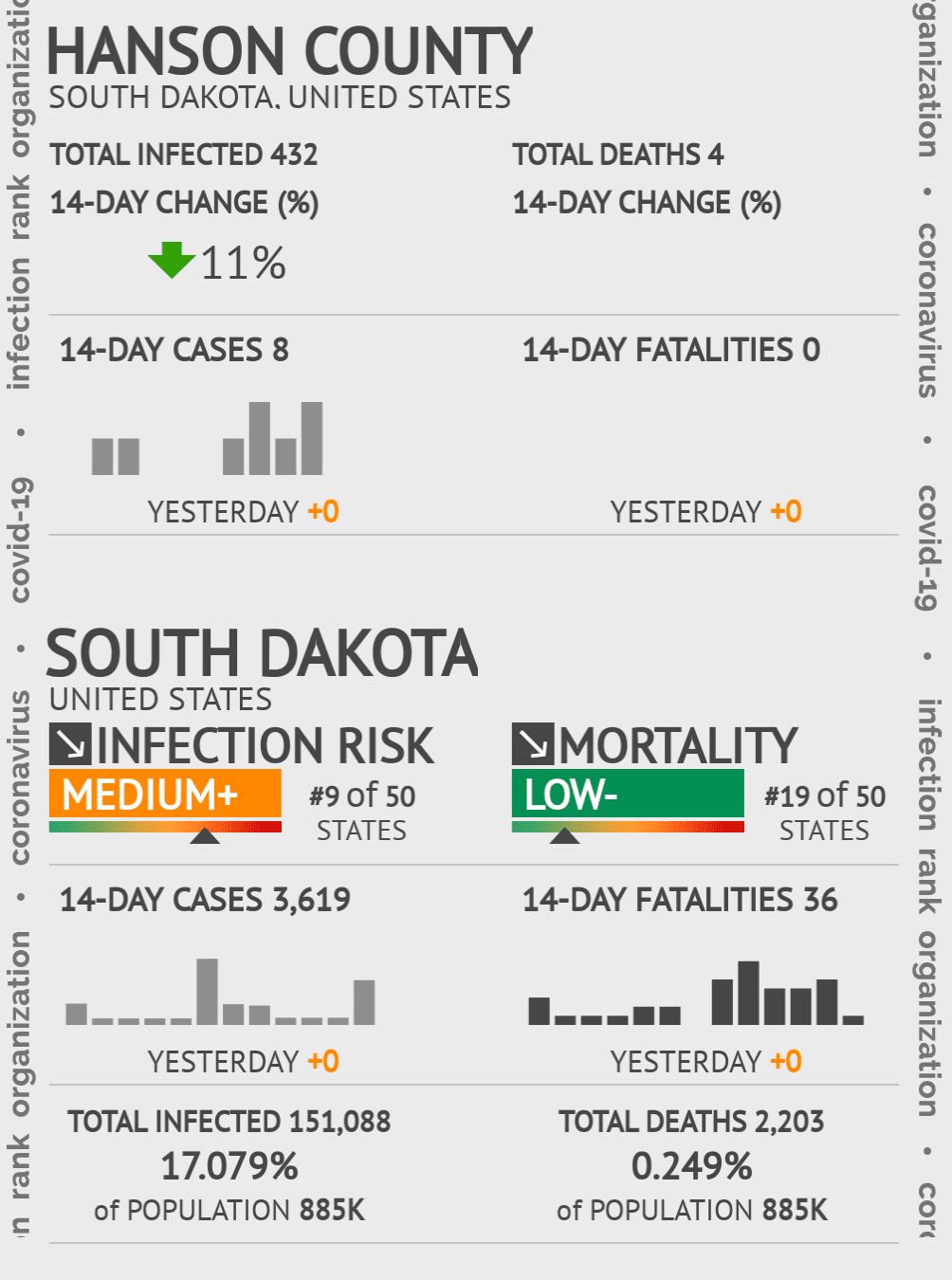Hanson County Coronavirus Covid-19 Risk of Infection on July 24, 2021