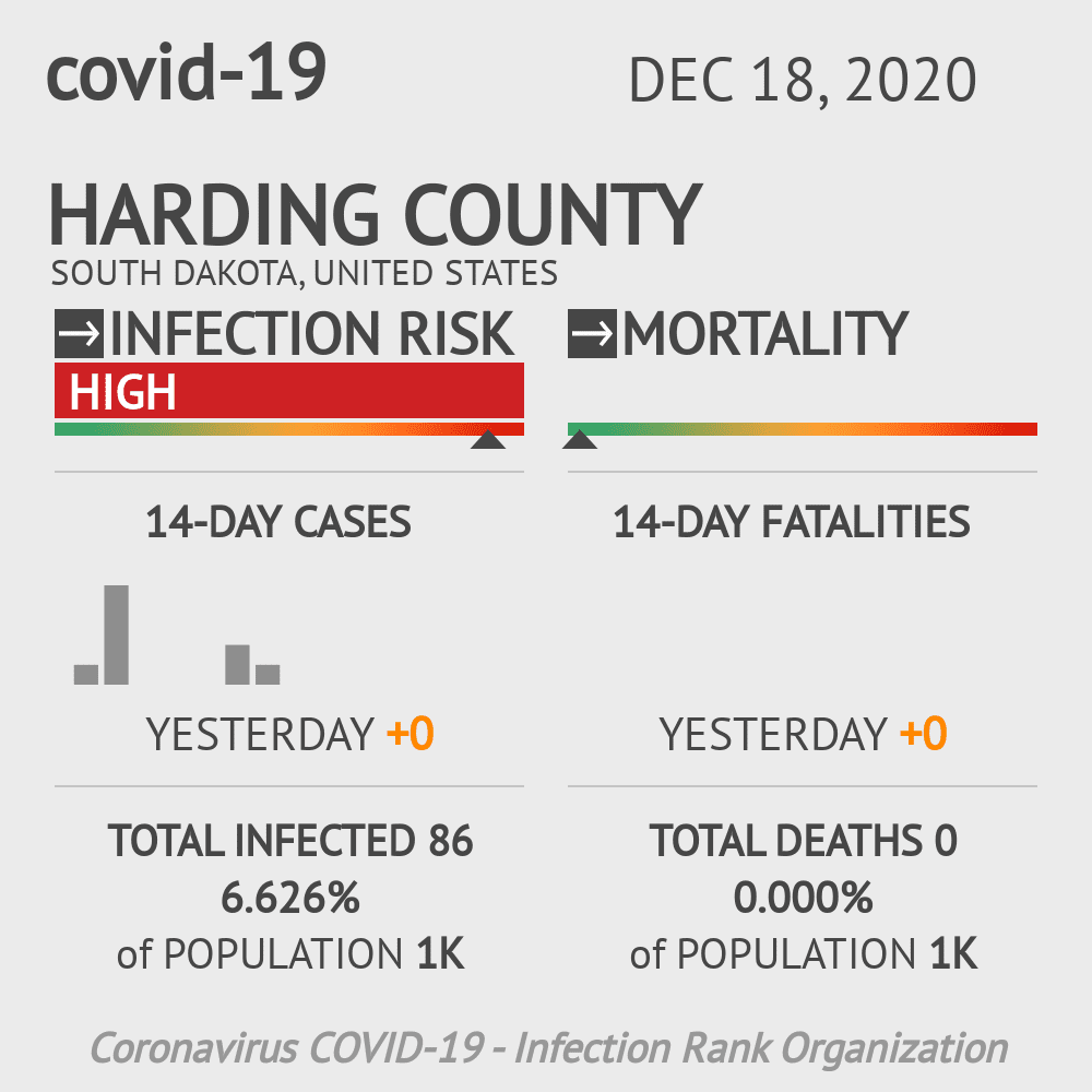 Harding County Coronavirus Covid-19 Risk of Infection on December 18, 2020