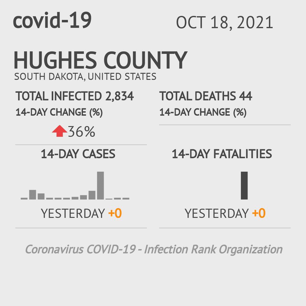 Hughes County Coronavirus Covid-19 Risk of Infection on July 24, 2021