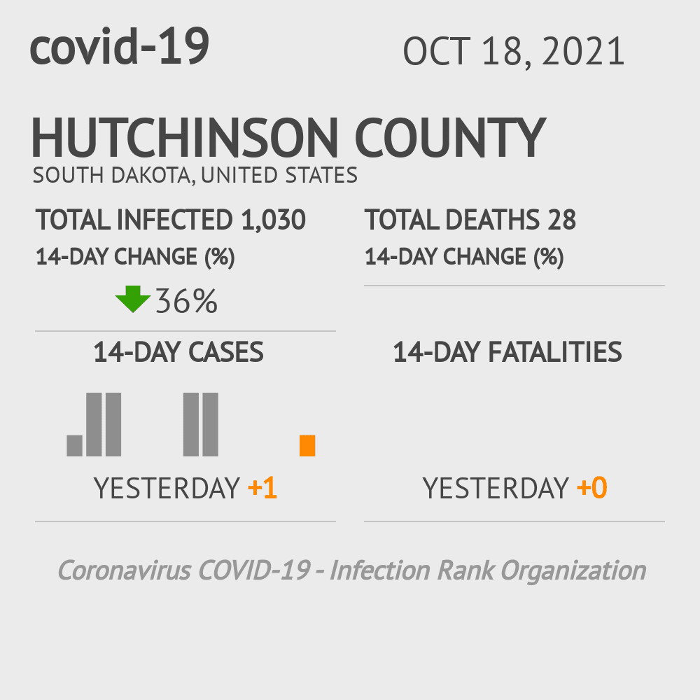 Hutchinson County Coronavirus Covid-19 Risk of Infection on March 23, 2021