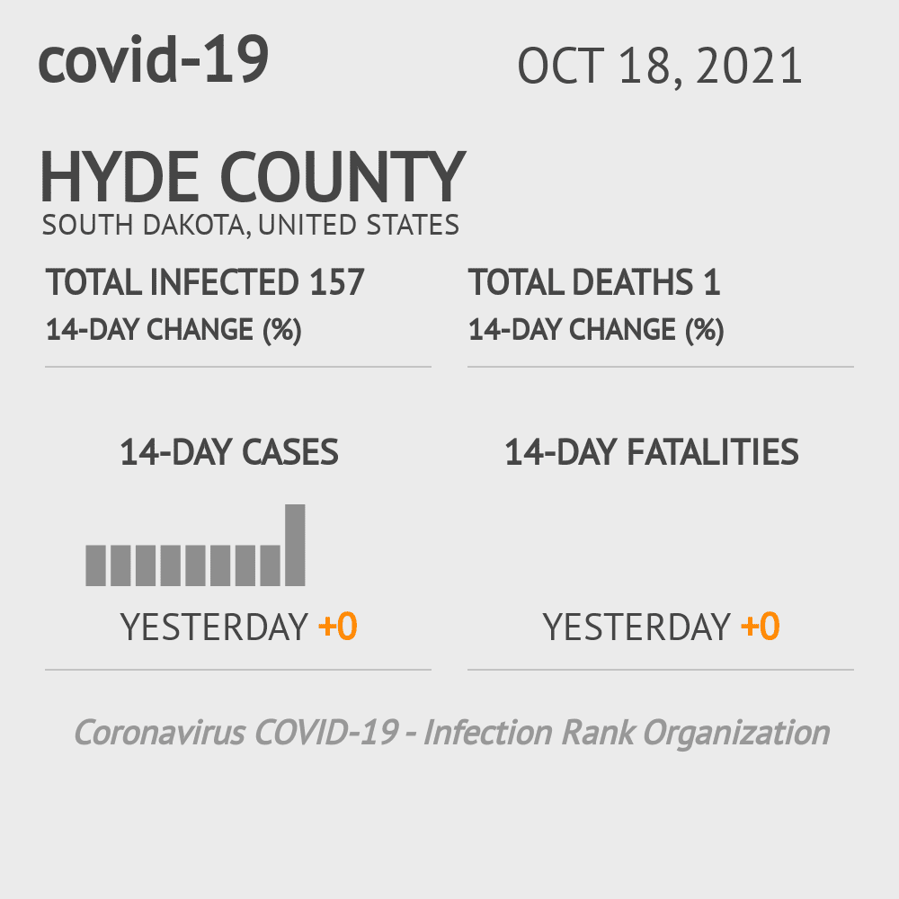 Hyde County Coronavirus Covid-19 Risk of Infection on February 23, 2021