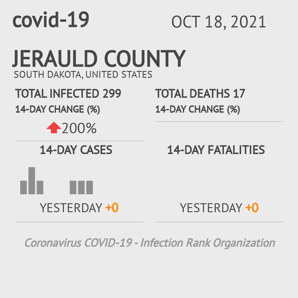 Jerauld County Coronavirus Covid-19 Risk of Infection on July 24, 2021
