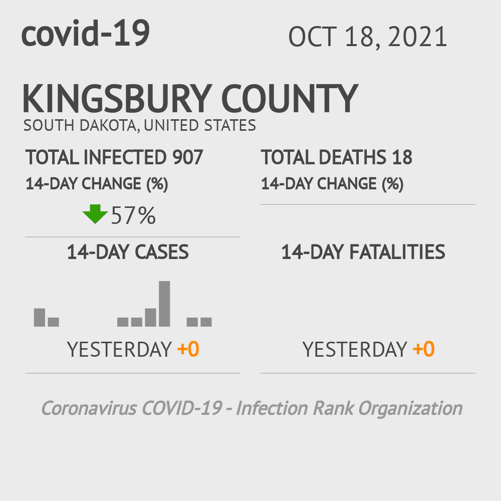 Kingsbury County Coronavirus Covid-19 Risk of Infection on July 24, 2021