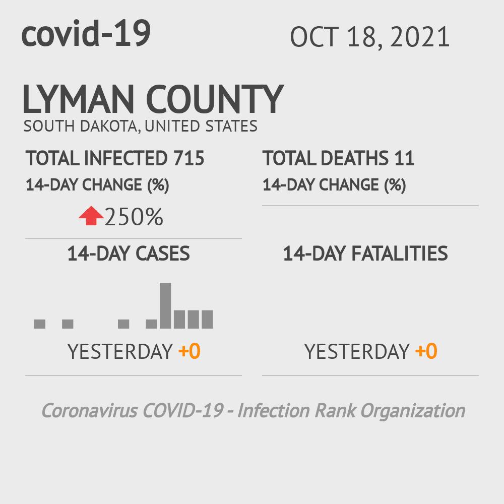 Lyman County Coronavirus Covid-19 Risk of Infection on February 25, 2021