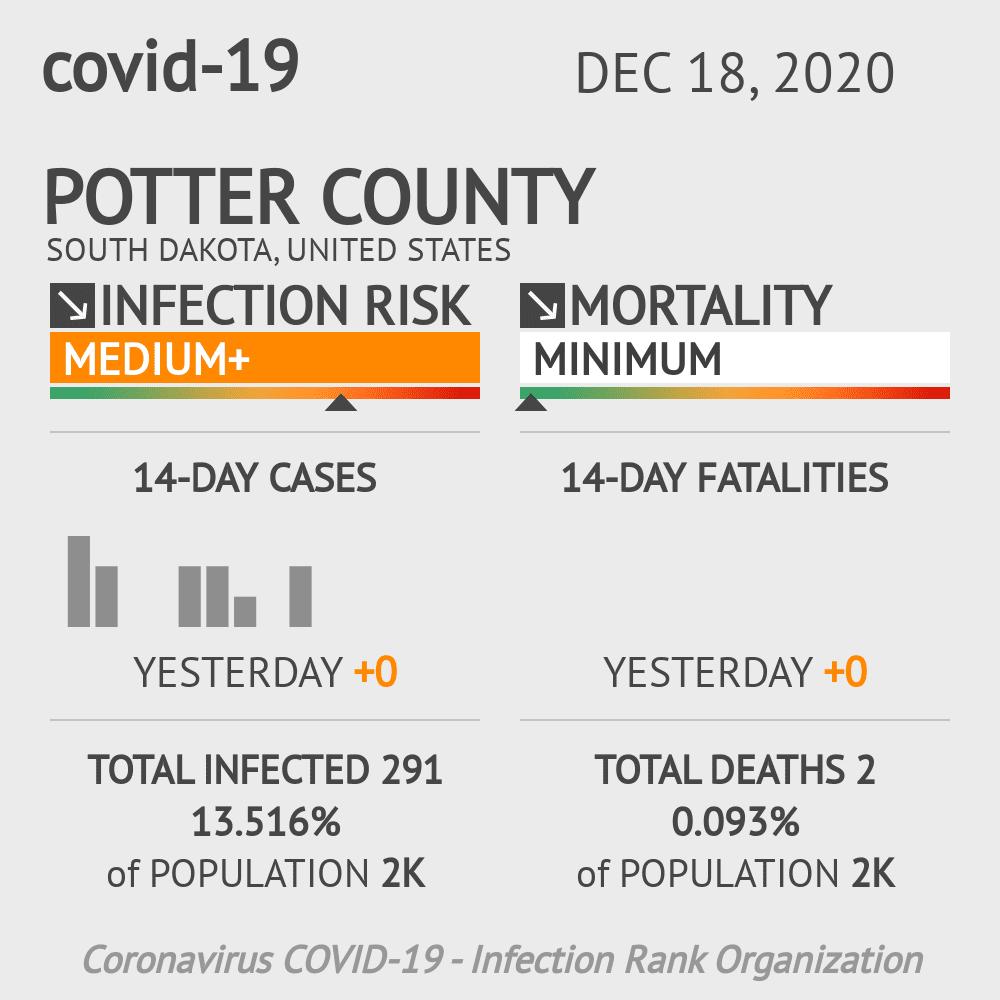 Potter County Coronavirus Covid-19 Risk of Infection on December 18, 2020
