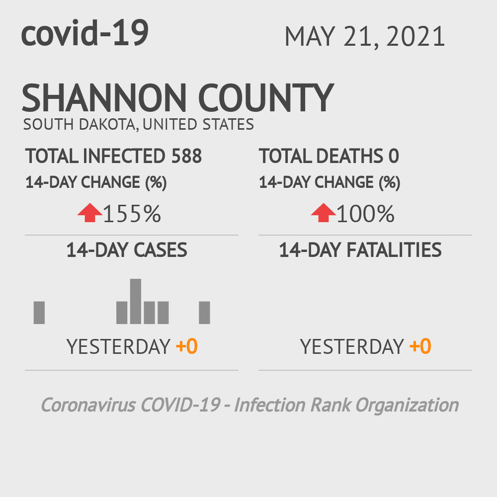 Shannon County Coronavirus Covid-19 Risk of Infection on February 27, 2021