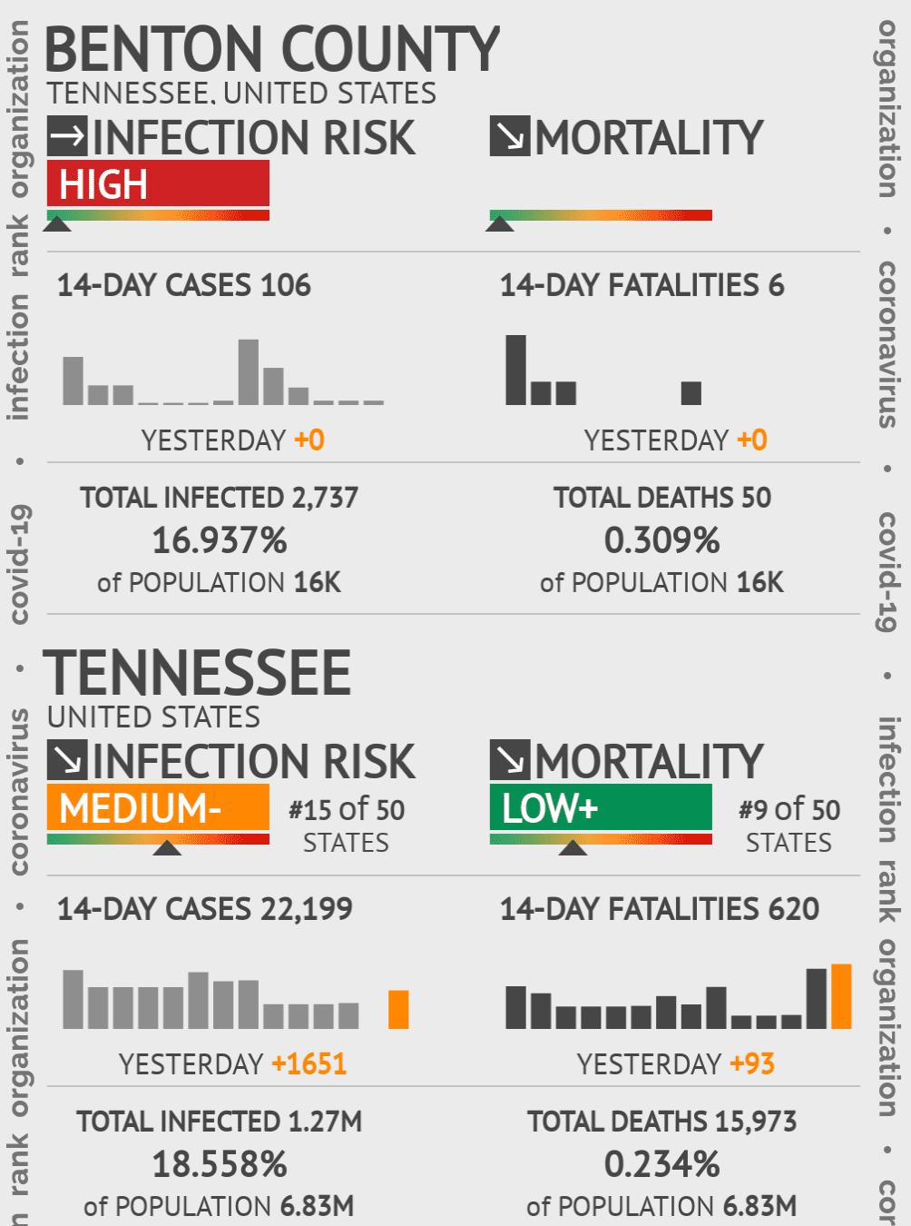 Benton County Coronavirus Covid-19 Risk of Infection on July 24, 2021