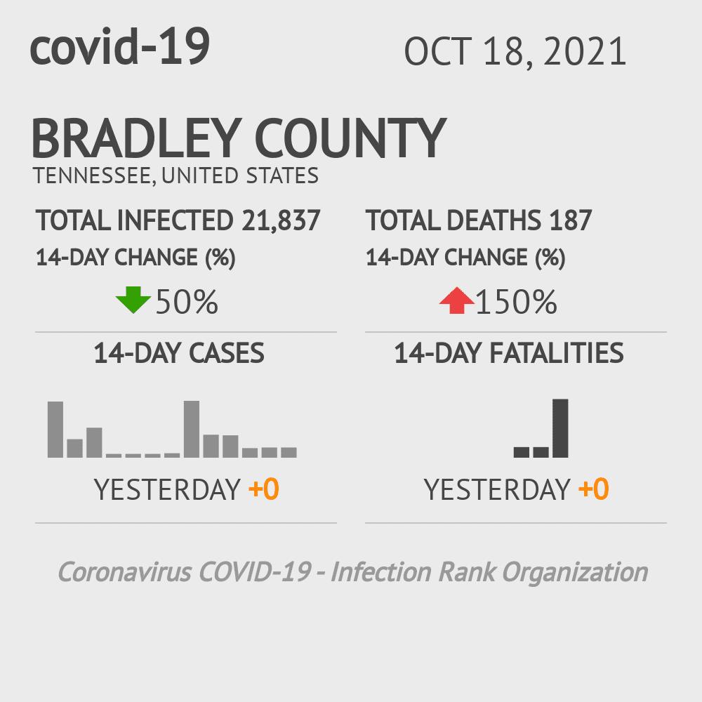 Bradley County Coronavirus Covid-19 Risk of Infection on November 23, 2020