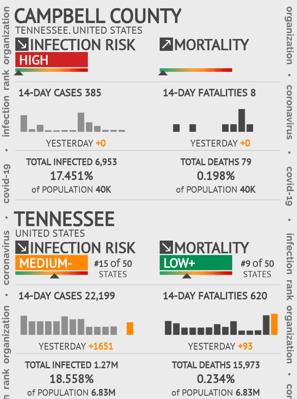 Campbell County Coronavirus Covid-19 Risk of Infection on March 23, 2021