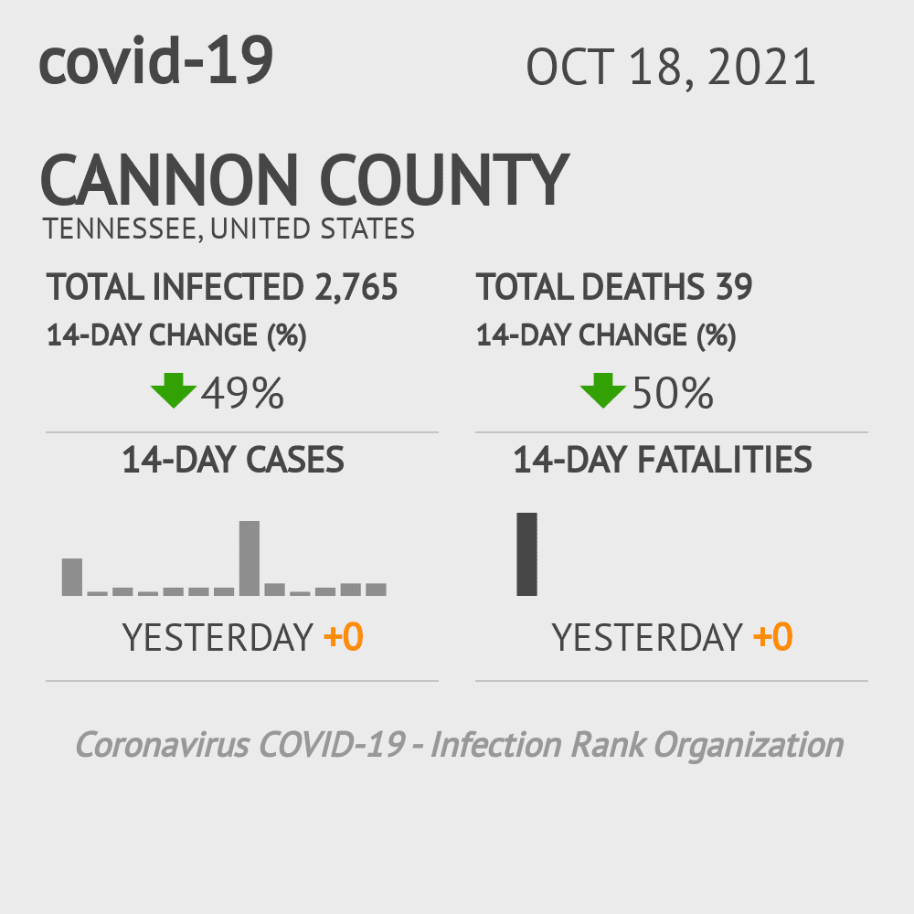 Cannon County Coronavirus Covid-19 Risk of Infection on July 24, 2021