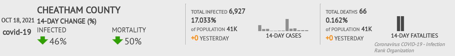 Cheatham County Coronavirus Covid-19 Risk of Infection on July 24, 2021