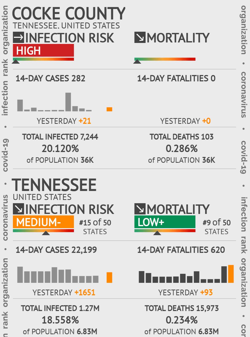 Cocke County Coronavirus Covid-19 Risk of Infection on July 24, 2021