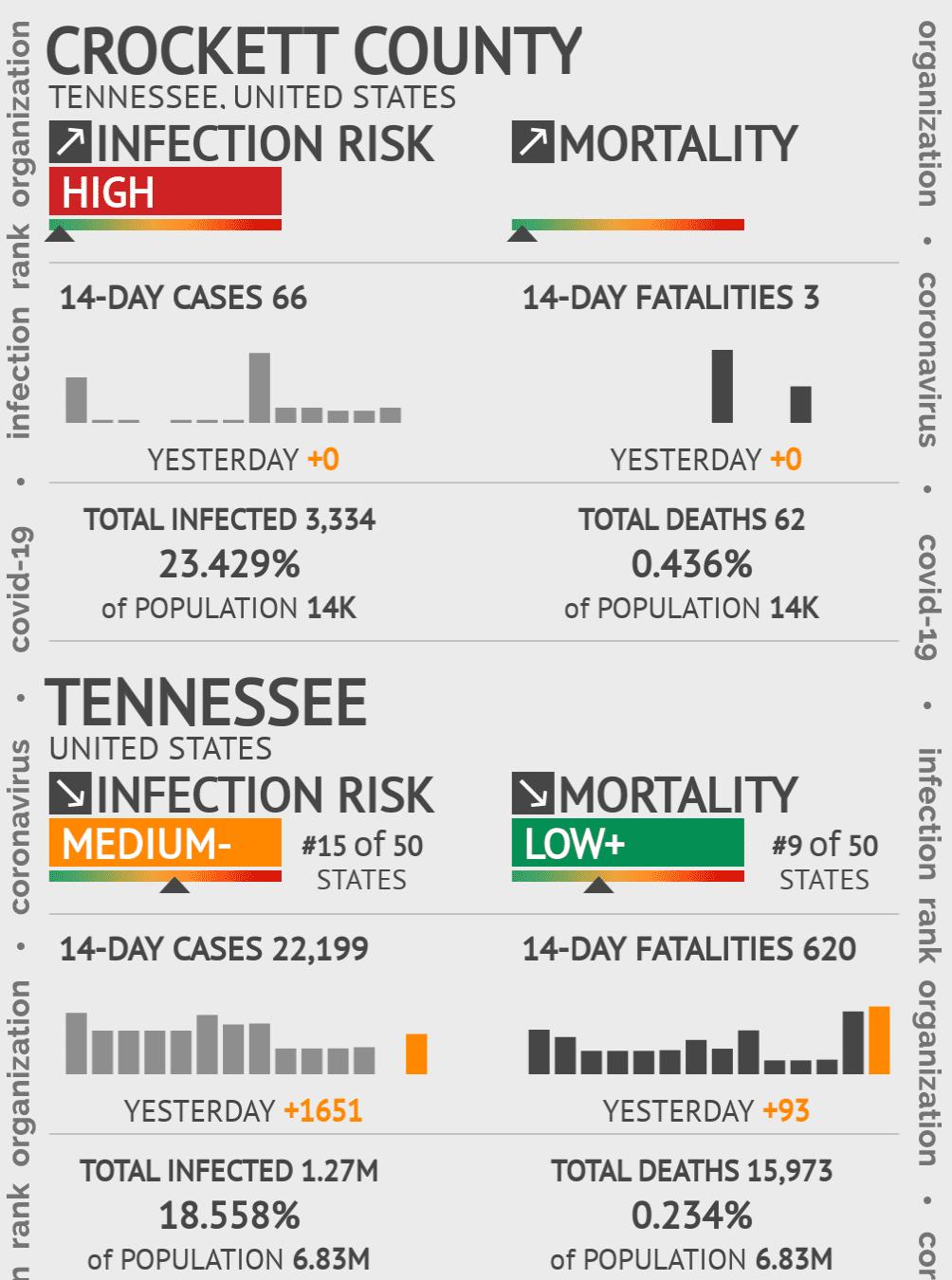 Crockett County Coronavirus Covid-19 Risk of Infection on February 28, 2021