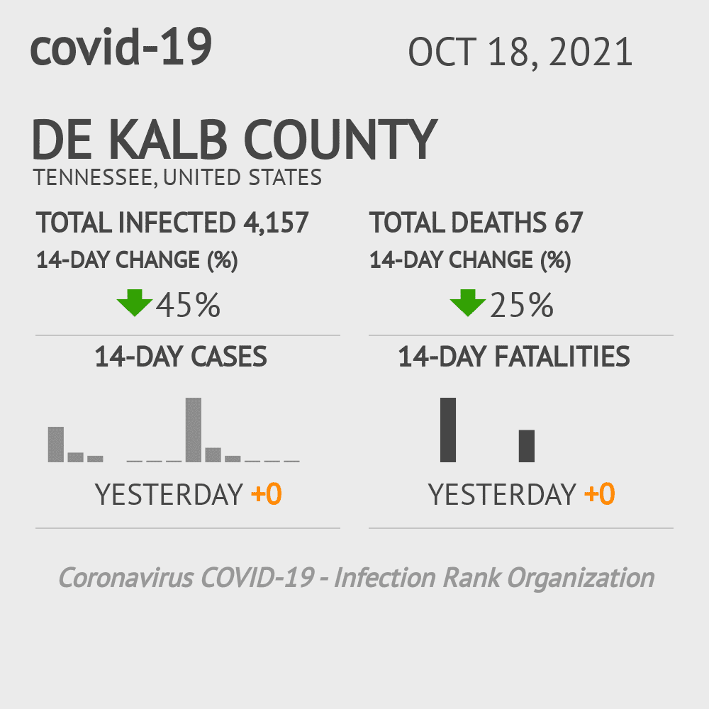 De Kalb County Coronavirus Covid-19 Risk of Infection on January 21, 2021