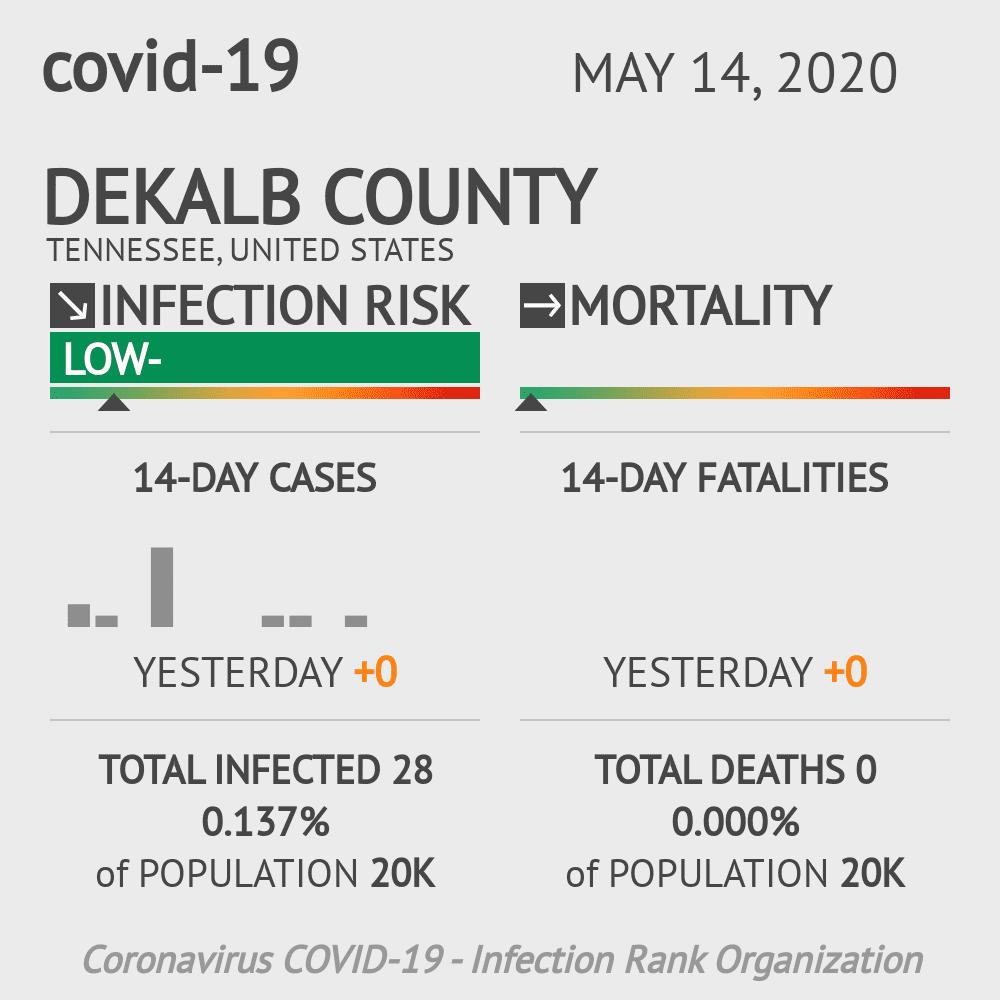 DeKalb County Coronavirus Covid-19 Risk of Infection on May 14, 2020