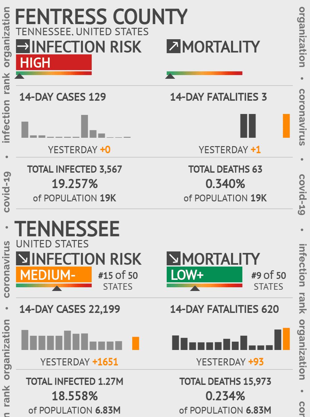 Fentress County Coronavirus Covid-19 Risk of Infection on January 20, 2021