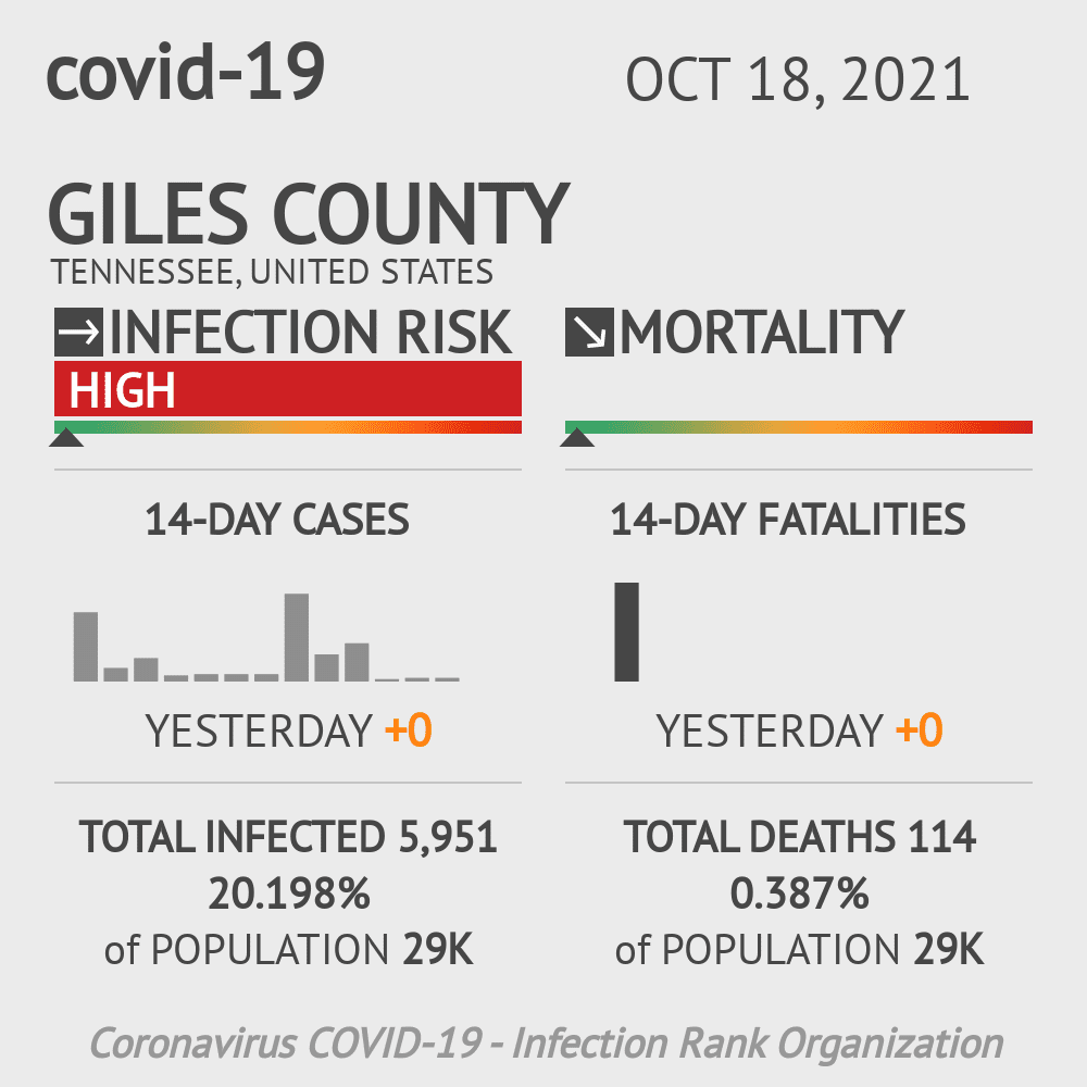 Giles County Coronavirus Covid-19 Risk of Infection on July 24, 2021
