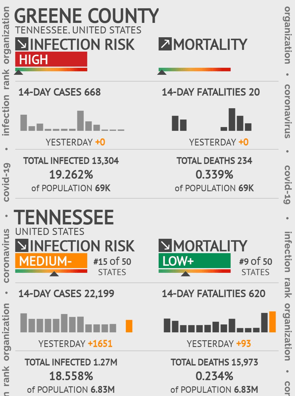 Greene County Coronavirus Covid-19 Risk of Infection on February 28, 2021