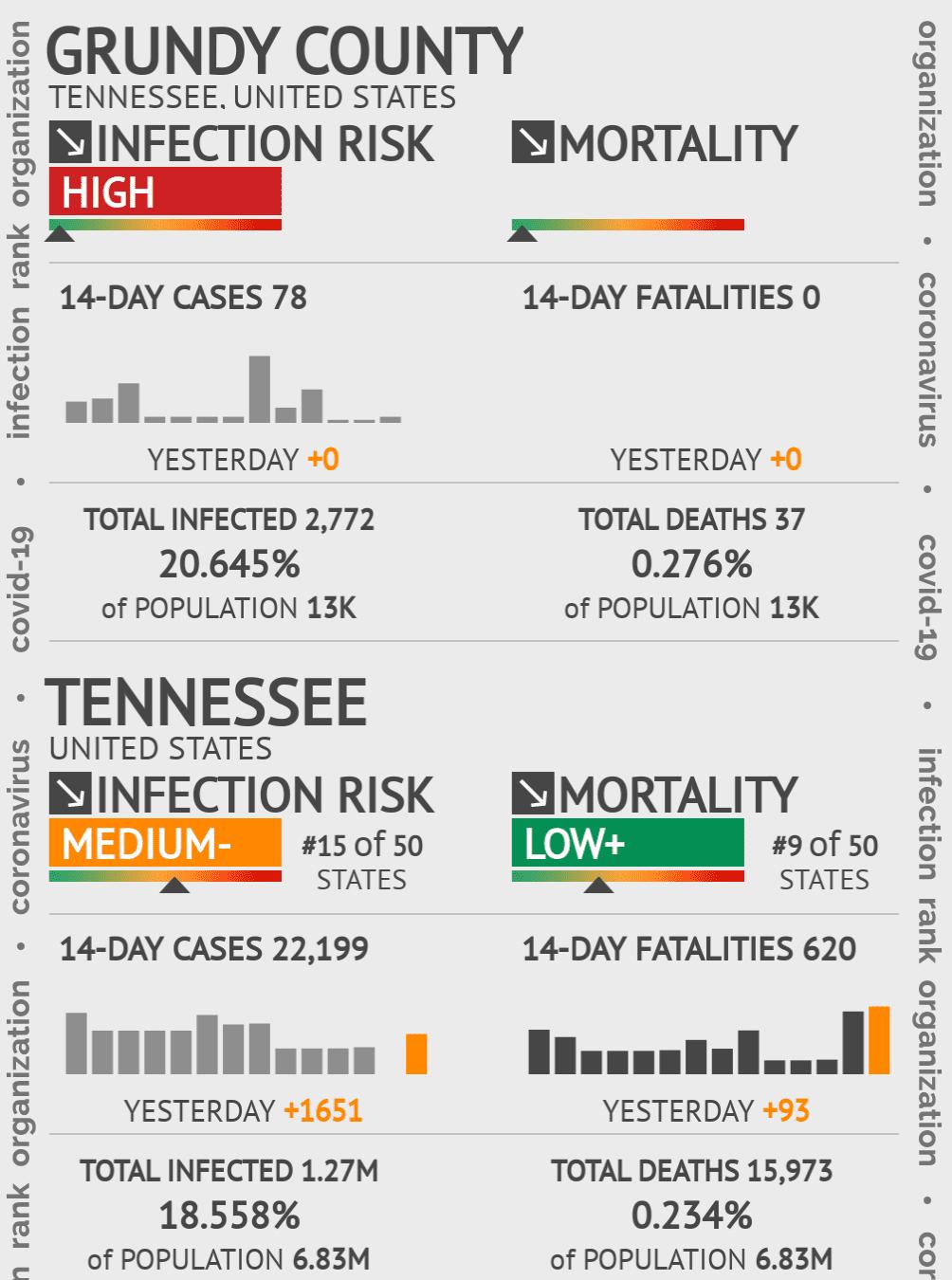 Grundy County Coronavirus Covid-19 Risk of Infection on February 25, 2021