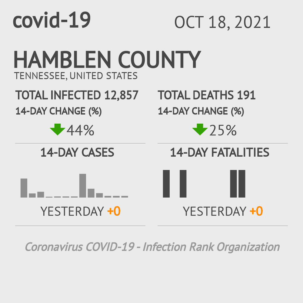 Hamblen County Coronavirus Covid-19 Risk of Infection on March 03, 2021