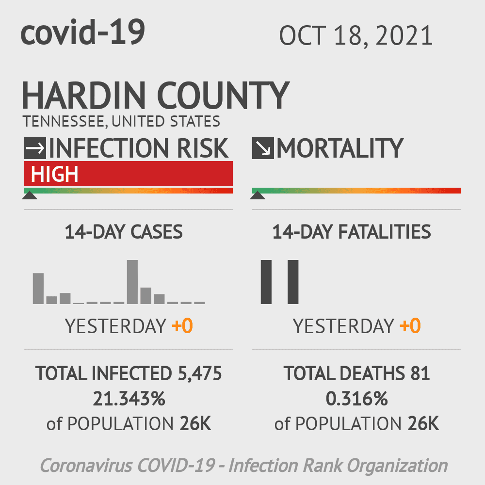 Hardin County Coronavirus Covid-19 Risk of Infection on February 25, 2021