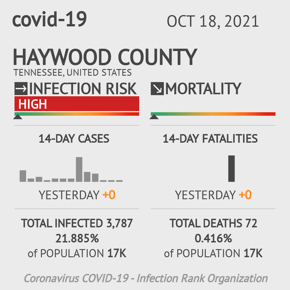 Haywood County Coronavirus Covid-19 Risk of Infection on December 03, 2020
