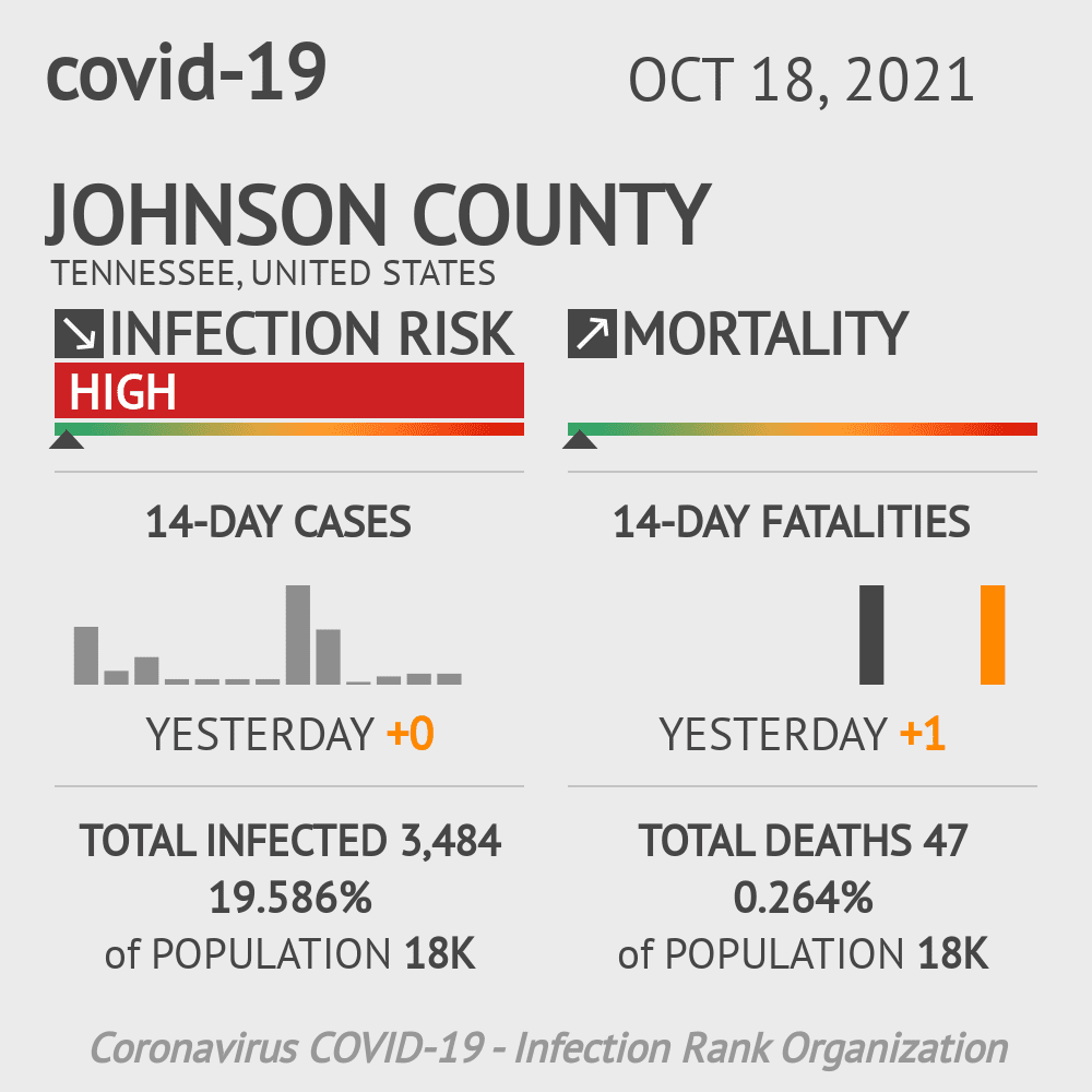 Johnson County Coronavirus Covid-19 Risk of Infection on February 26, 2021