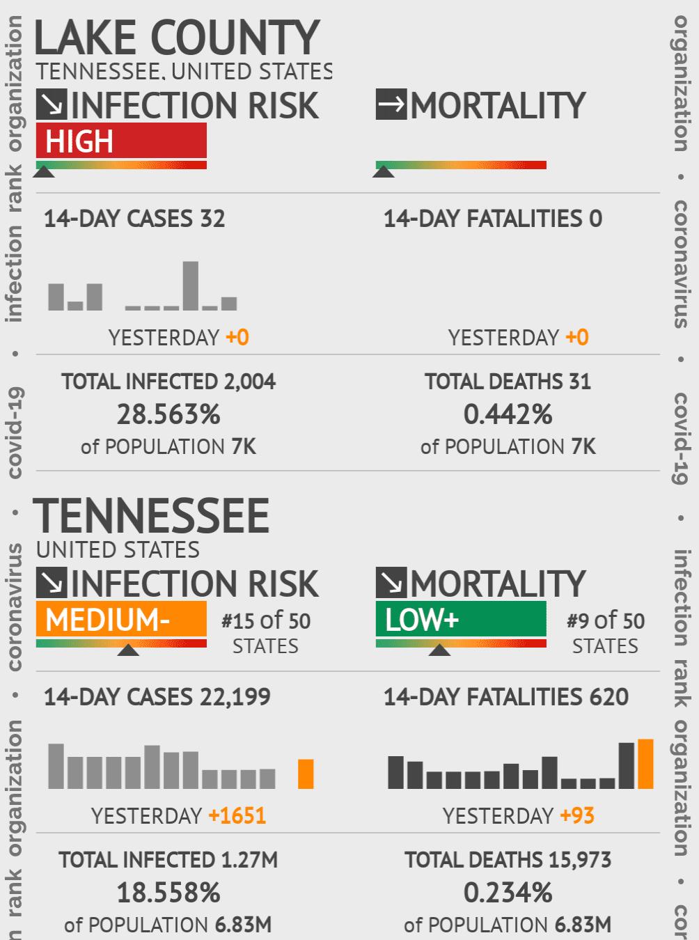 Lake County Coronavirus Covid-19 Risk of Infection on January 15, 2021