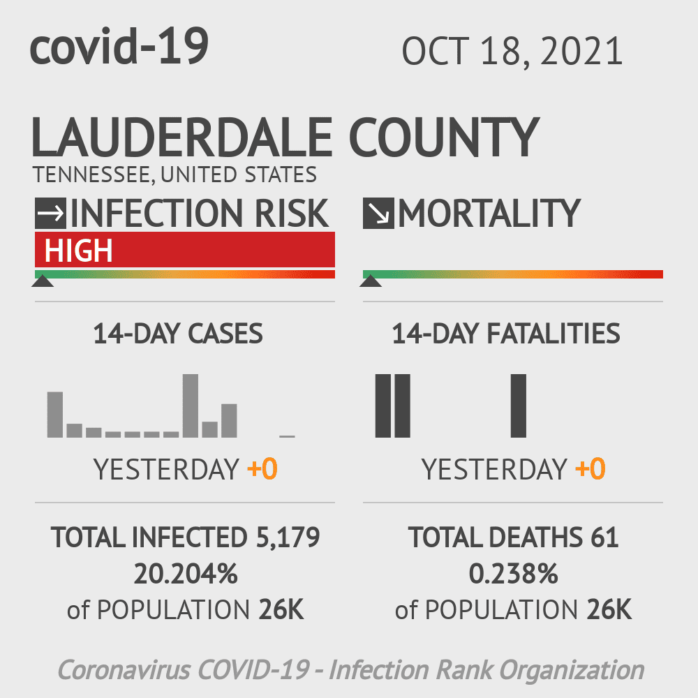 Lauderdale County Coronavirus Covid-19 Risk of Infection on December 04, 2020