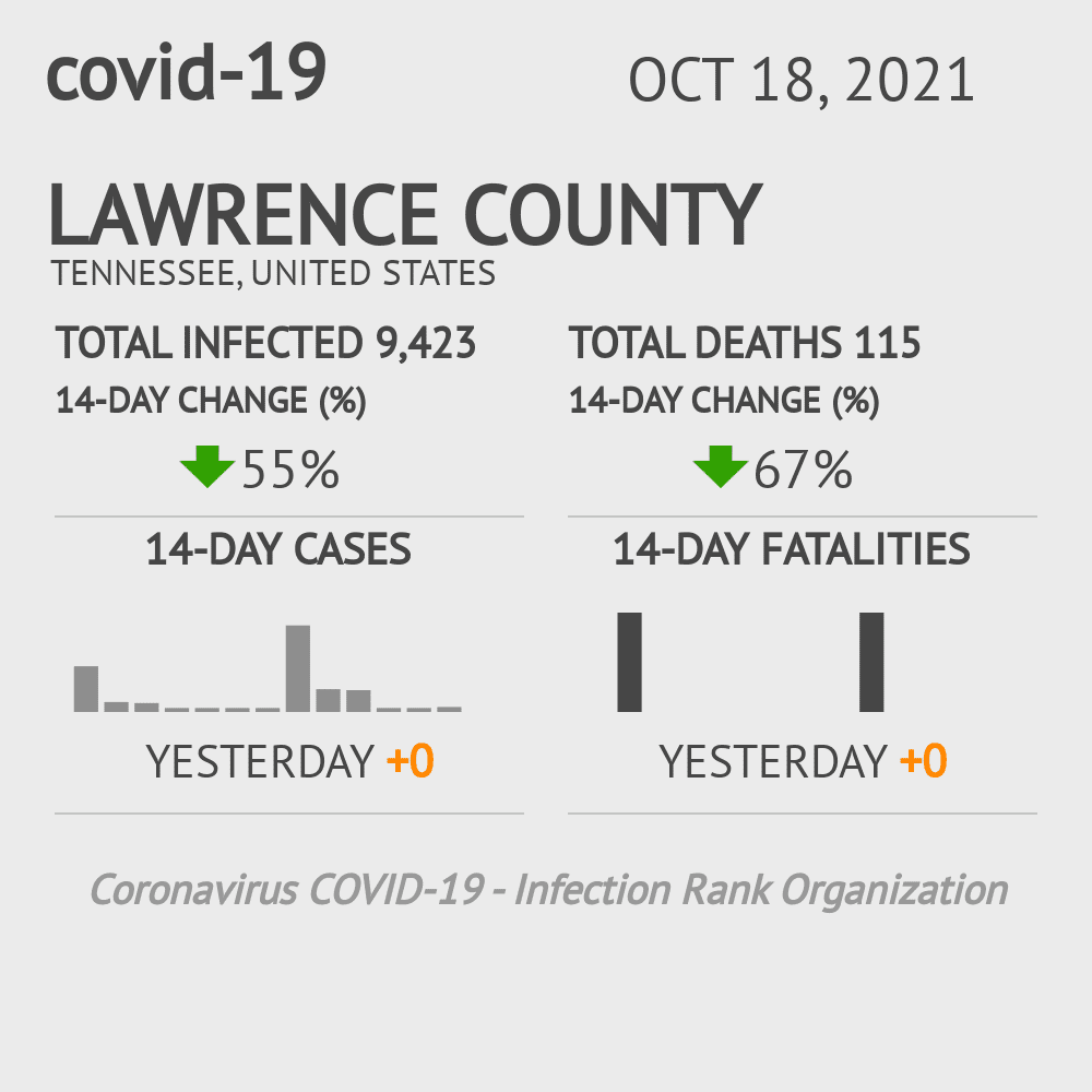 Lawrence County Coronavirus Covid-19 Risk of Infection on November 30, 2020
