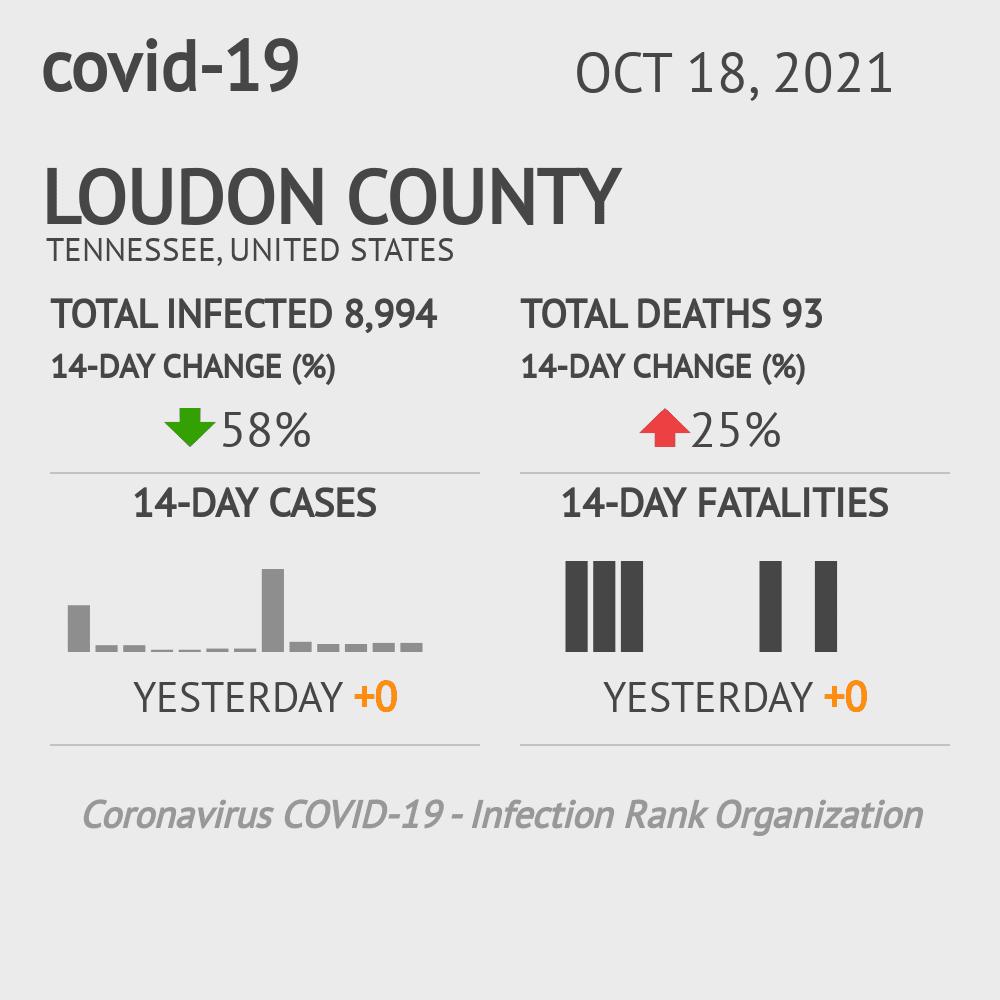 Loudon County Coronavirus Covid-19 Risk of Infection on February 25, 2021