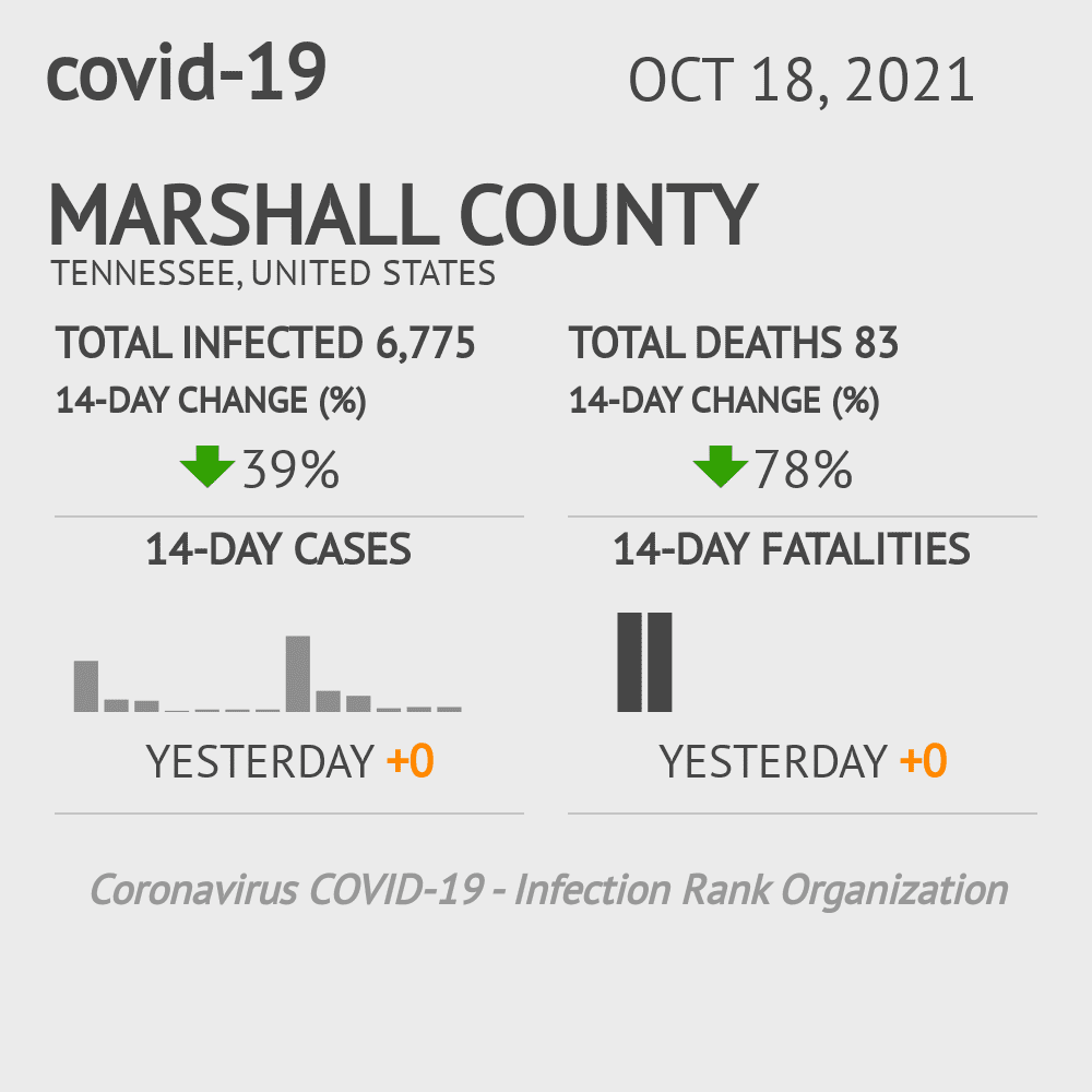 Marshall County Coronavirus Covid-19 Risk of Infection on March 23, 2021