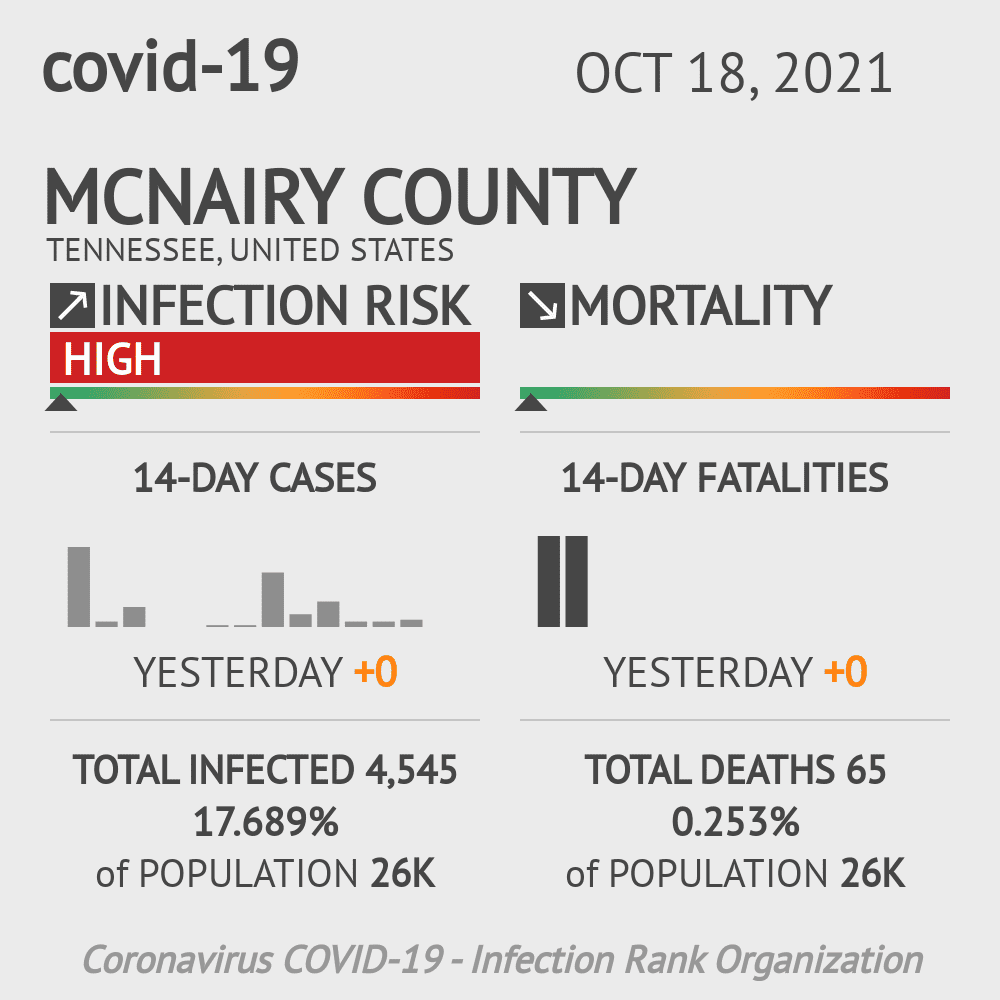 McNairy County Coronavirus Covid-19 Risk of Infection on December 04, 2020