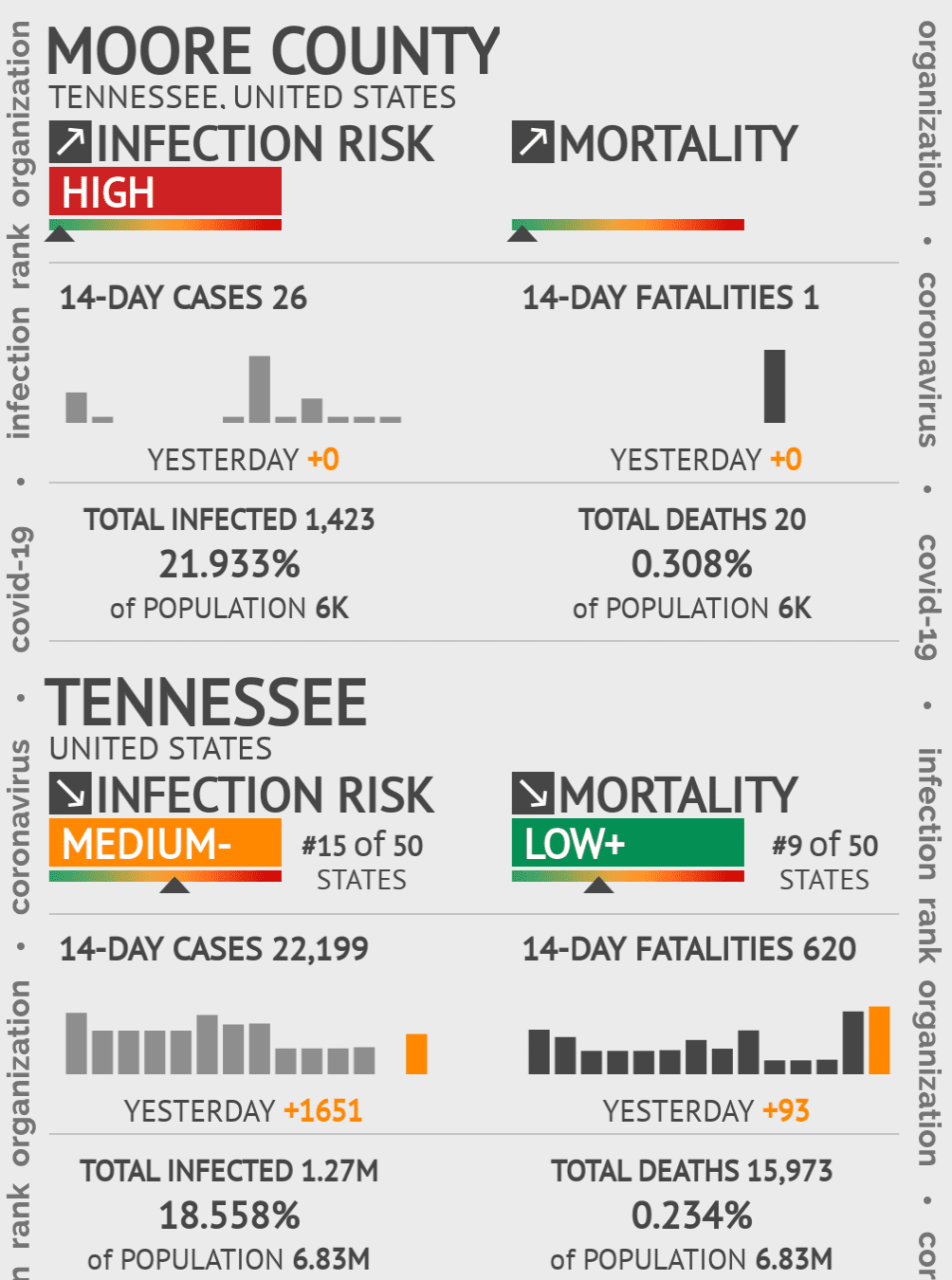 Moore County Coronavirus Covid-19 Risk of Infection on November 25, 2020