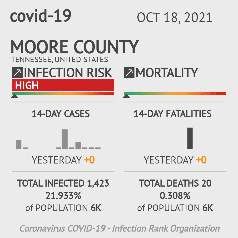 Moore County Coronavirus Covid-19 Risk of Infection on March 23, 2021