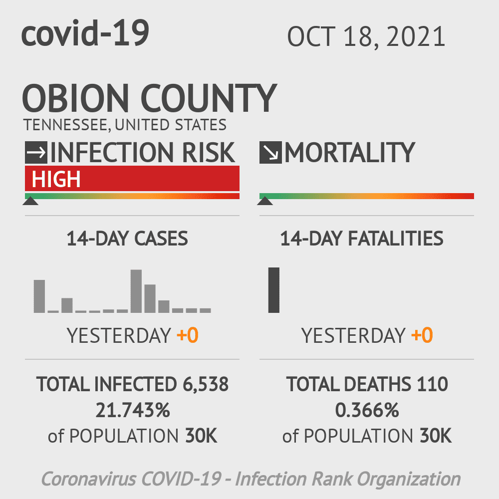 Obion County Coronavirus Covid-19 Risk of Infection on November 23, 2020