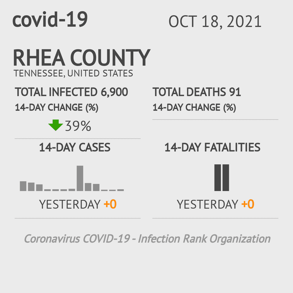 Rhea County Coronavirus Covid-19 Risk of Infection on November 25, 2020