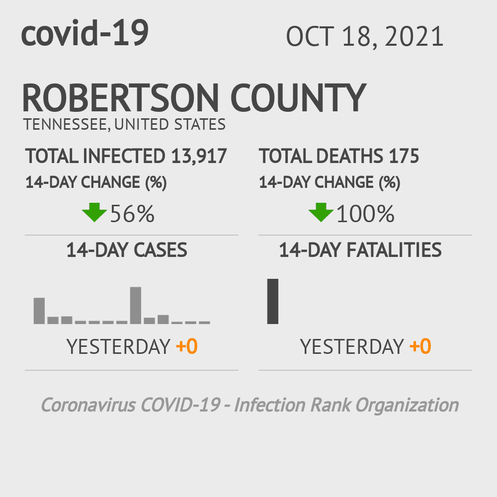 Robertson County Coronavirus Covid-19 Risk of Infection on January 21, 2021