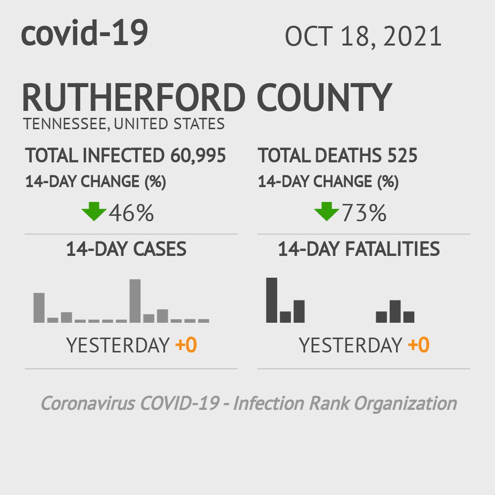 Rutherford County Coronavirus Covid-19 Risk of Infection on January 22, 2021