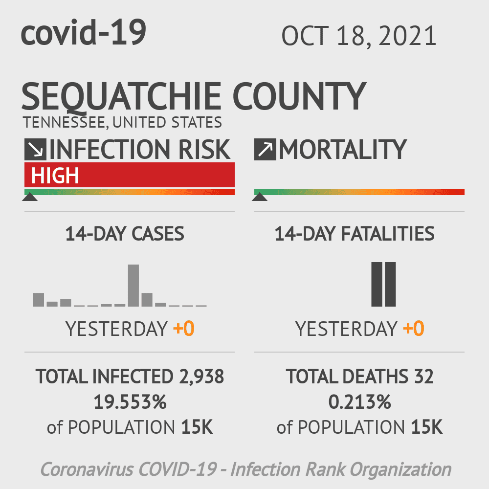 Sequatchie County Coronavirus Covid-19 Risk of Infection on December 01, 2020