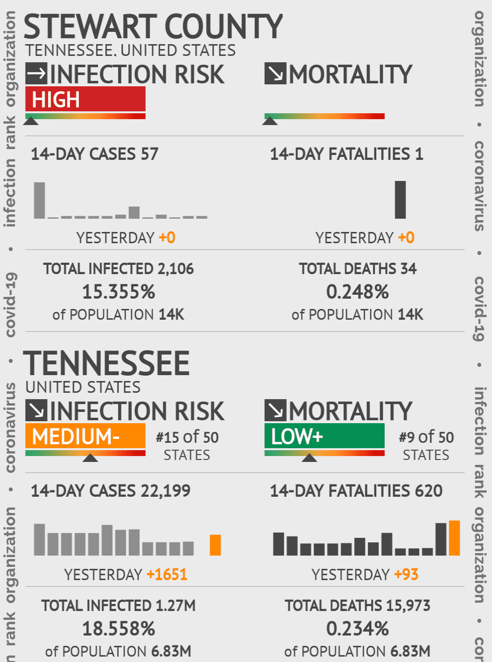 Stewart County Coronavirus Covid-19 Risk of Infection on November 26, 2020
